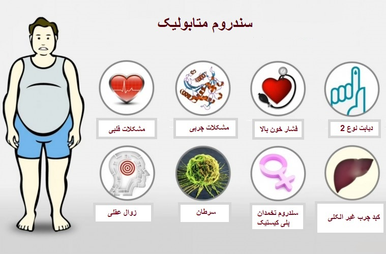 سندروم متابولیک